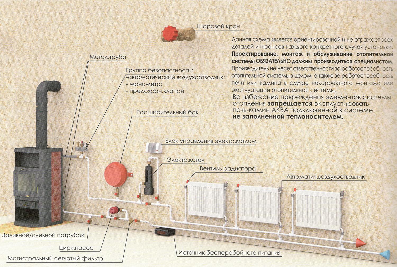 Схемы отопление камином